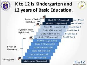 K+12-Education-program-of-the-Philippines